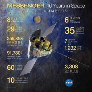 Il lavoro in cifre di Messenger