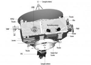 Tecnologie a bordo di New Horizons
