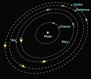 Le lune di Plutone