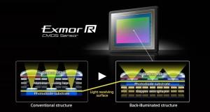 Sony Sensore Exmor R CMOS