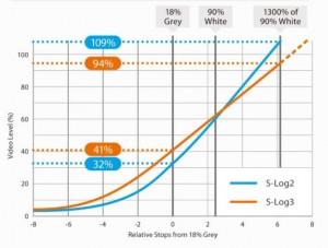 Grafico resa S-Log3