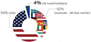 Percentuali fruizione servizi internet