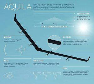 Tecnologia Aquila