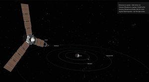 Posizione Juno