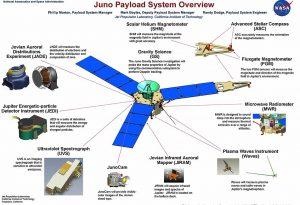Strumenti e loro collocazione su Juno