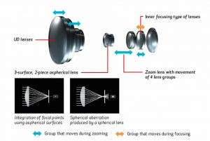 XC15 zoom ottico 10x