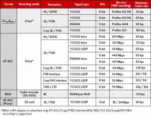 Formati registrazione Canon C700