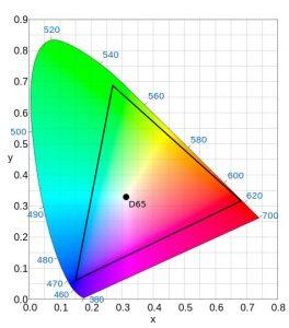 Diagramma DCI-P3