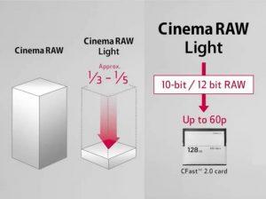 Canon C200 codec Cinema RAW Light