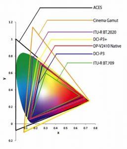 Canon DP-V2411 spazi cromatici