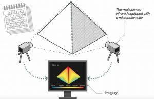 Termografia modulare piramidi