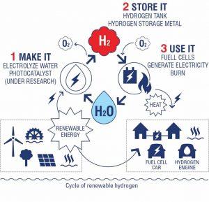 Ciclo delle energie rinnovabili
