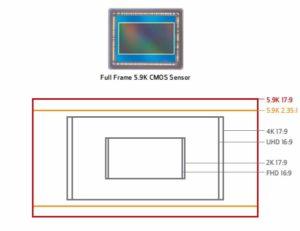 Sensore e aspect ratio Canon EOS C700 FF