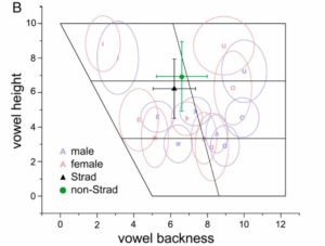 Frequenza spettrale fra violini e voci