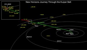 Mappa Cintura di Kuiper