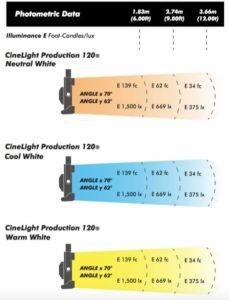 Fluotec CineLight 120 curva fotometrica
