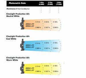 Fluotec CineLight 60 curva fotometrica