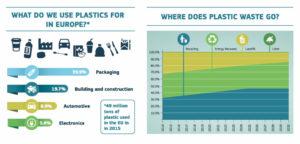 Tipologia rifiuti di plastica