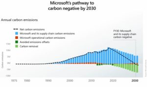 La matematica della CO2 Microsoft