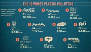Grafica numeri rifiuti di plastica trovati 2020 da BFFP
