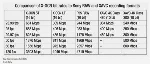 Sony X-OCN bit rate