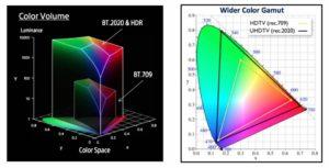 Diagrammi spazi colore