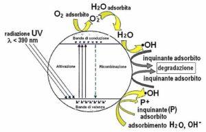 Processo purificazione attivato in Airlite