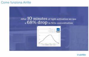 Grafico riduzione gas NOx