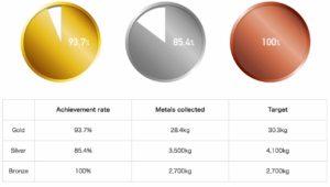 Quantitativi di metalli riciclati