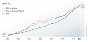 Rapporto uso energia crescita PIL