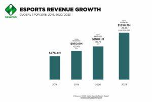Aumento guadagni e-Sport per NewZoo